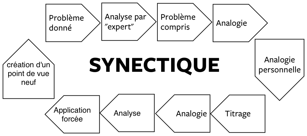 Le processus d'innovation synectique